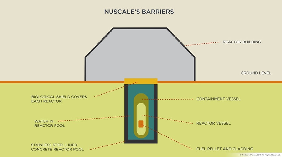 Reactor Barriers Diagram